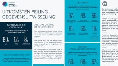 Infographic met de uitkomsten van de peiling gegevensuitwisseling